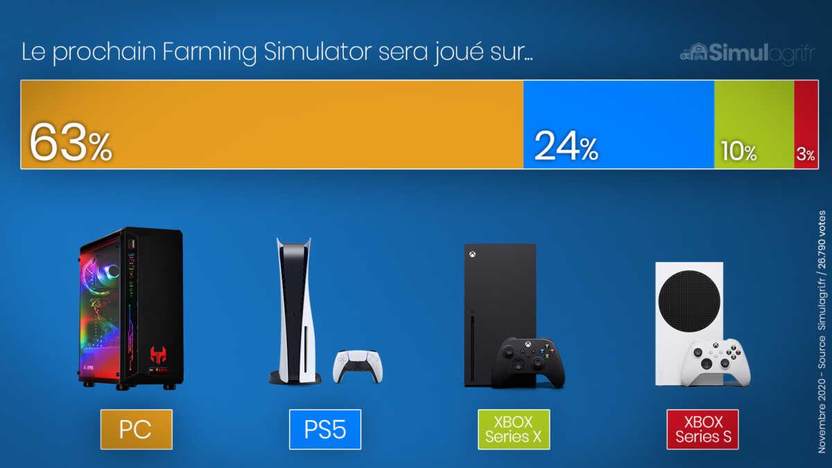 PS5 et Xbox Series de retour dans les stocks des revendeurs