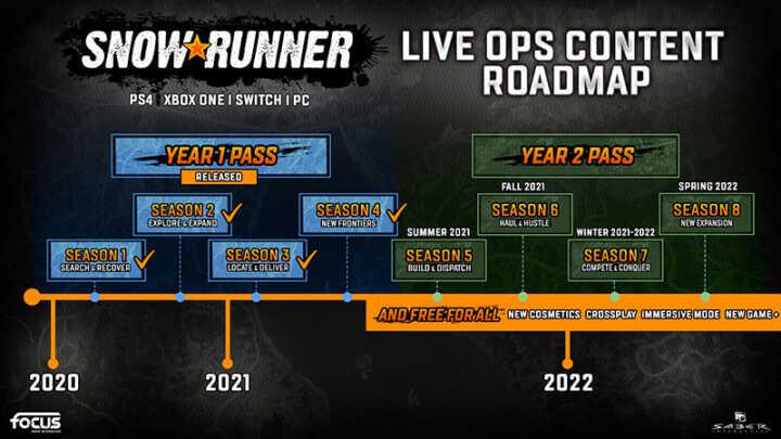 snowrunner year1year2 roadmap