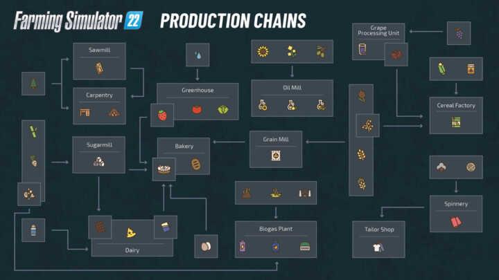 production chains fs22 01